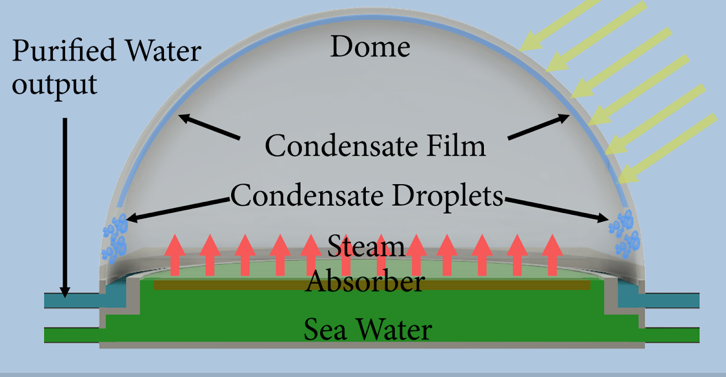 diagram of steam absorber