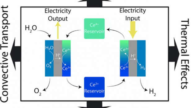 A schematic of an advanced electrolysis system, describing electricity input and output.