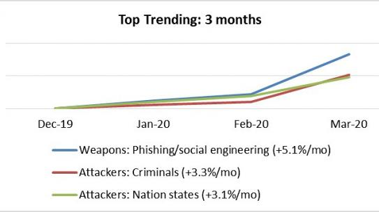 line graph showing uptick in cyber threats (see caption for details)