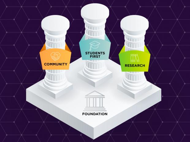 Three columns representing strategic pillars on top of a foundation. Text on pillars: Community, Students first, Research