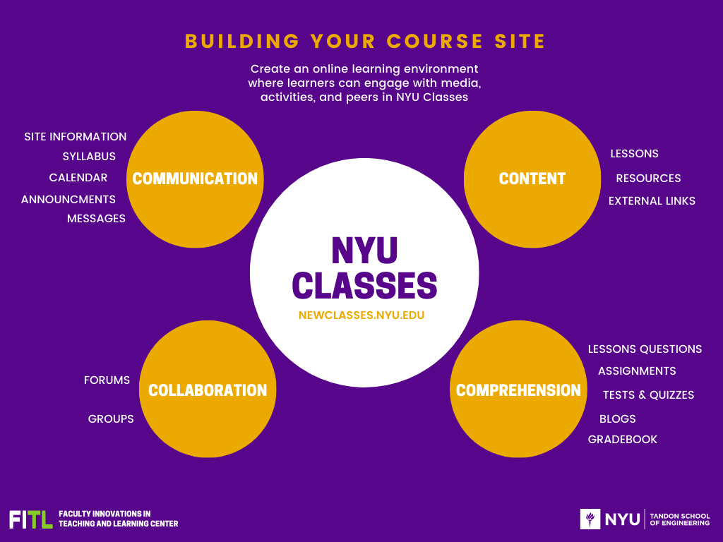 building a course site with communication, content, collaboration, and comprehension in NYU Classes
