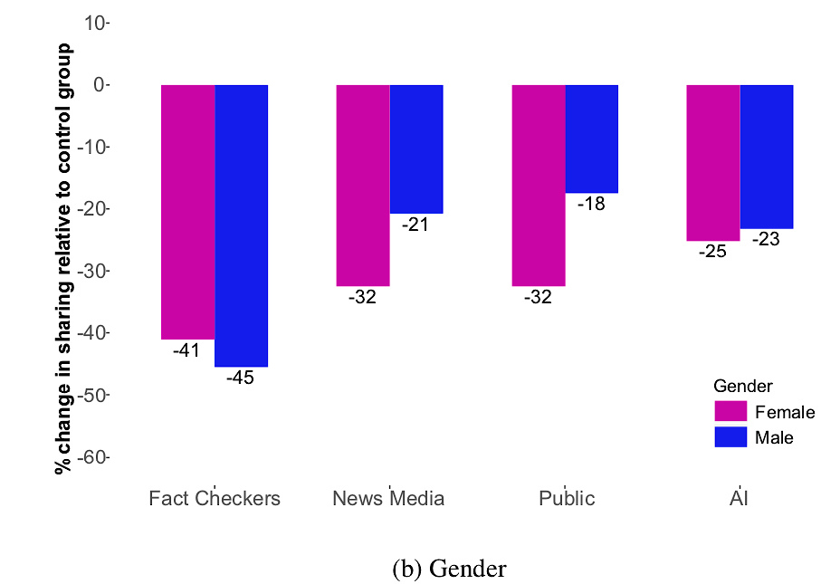 The chart shows women are more responsive to credibility indicators than men