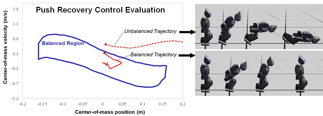 Push Recovery Control Evaluation