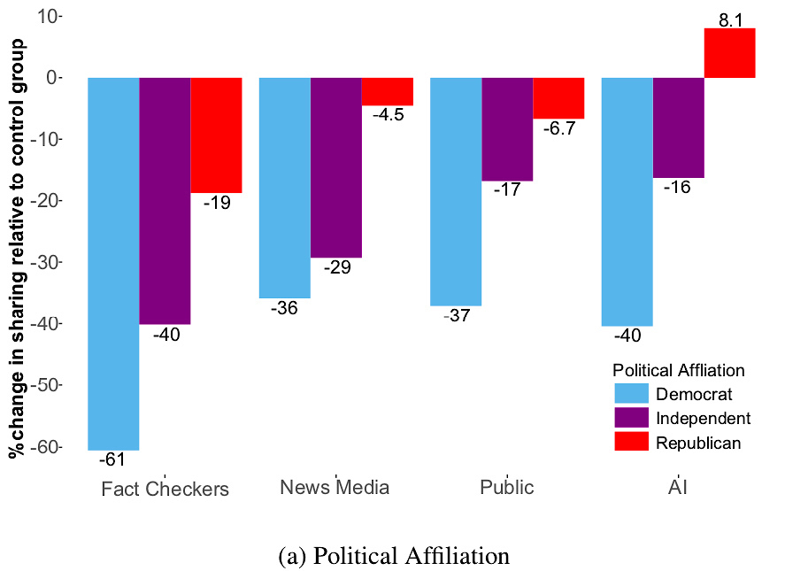 The chart shows less change in republicans sharing of fake news even with the credibility indicators