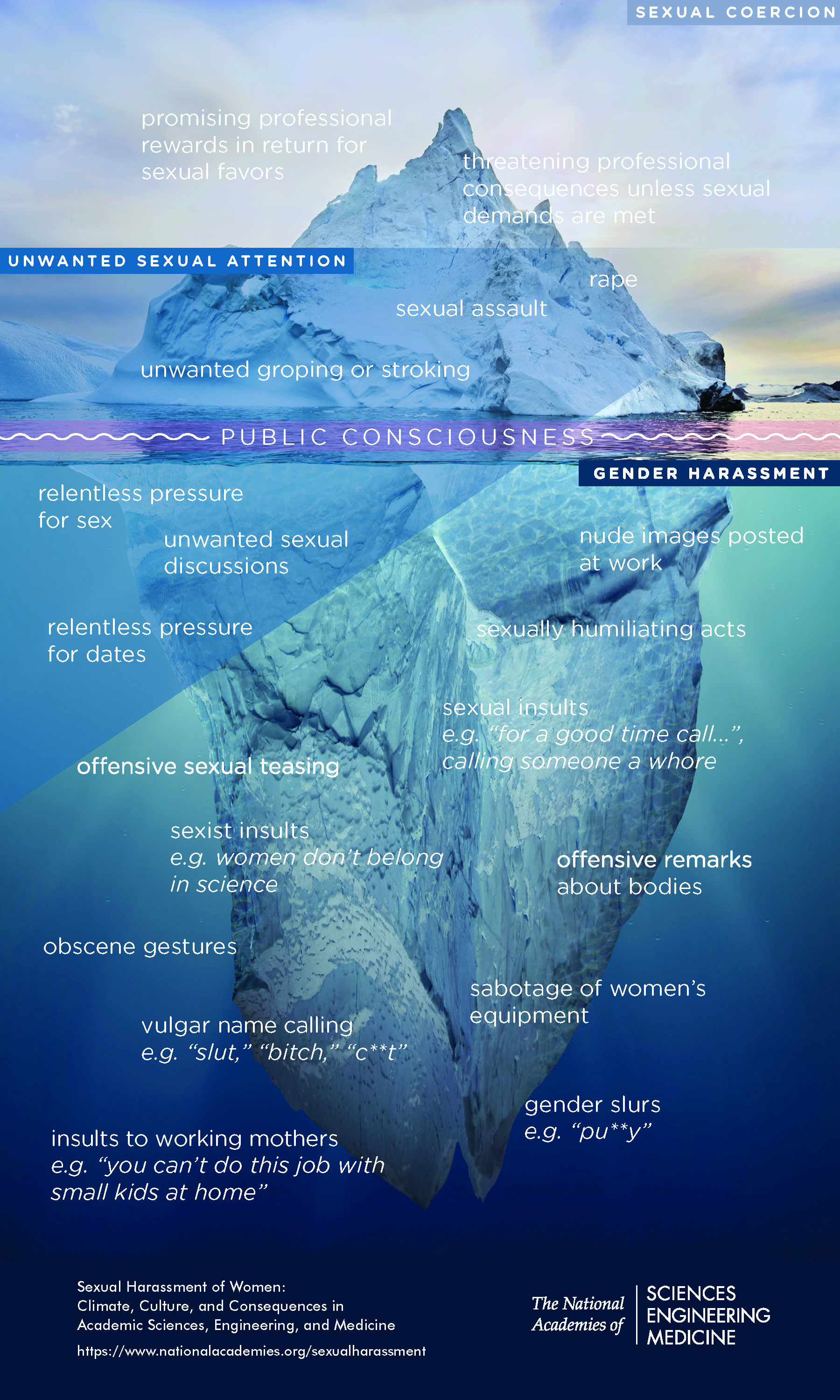 infographic displaying the public consciousness of sexual harassment (see full text